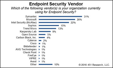 Hackers/Crackers Remains Top Security Concern